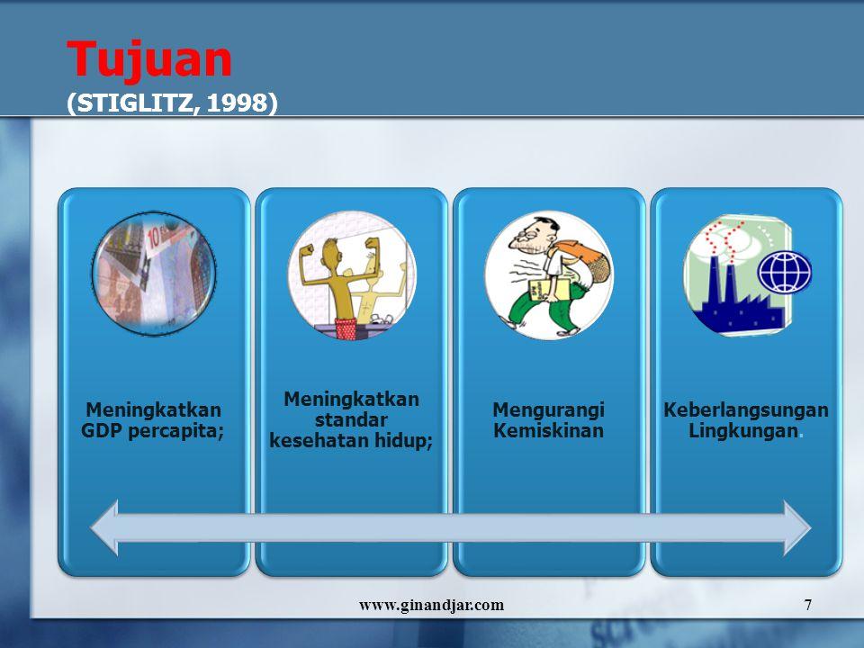 www.ginandjar.com7 Tujuan (STIGLITZ, 1998) Meningkatkan GDP percapita; Meningkatkan standar kesehatan hidup; Mengurangi Kemiskinan Keberlangsungan Lin