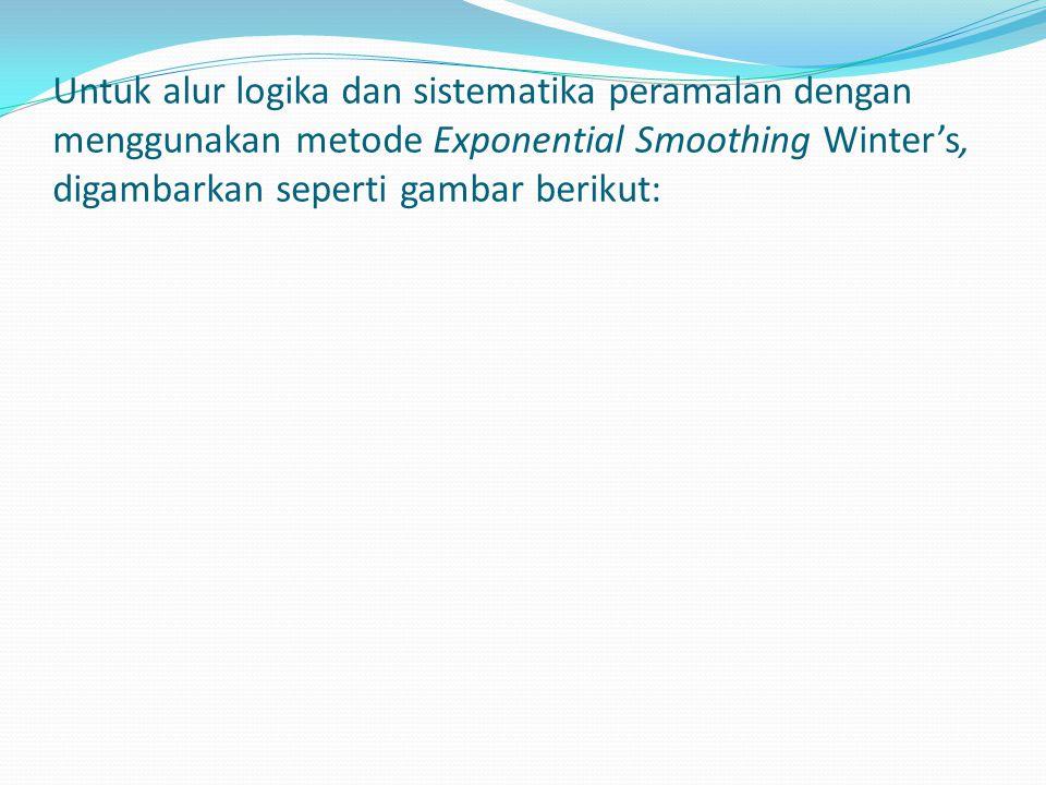 Untuk alur logika dan sistematika peramalan dengan menggunakan metode Exponential Smoothing Winter's, digambarkan seperti gambar berikut:
