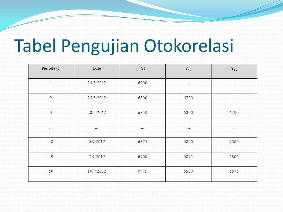 Tabel Pengujian Otokorelasi Periode (t)DateYtY t-1 Y t-2 124/5/20126700-- 225/5/201268006700- 328/5/2012685068006700... 486/9/2012687568007000 497/9/2