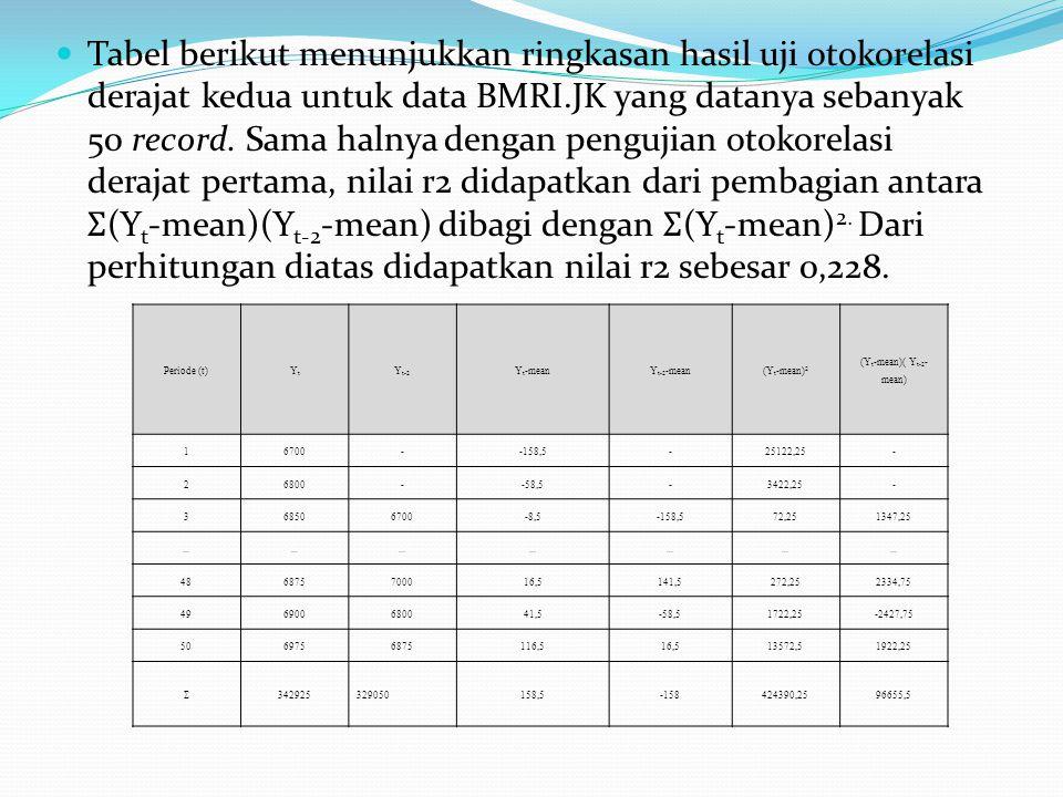 Tabel berikut menunjukkan ringkasan hasil uji otokorelasi derajat kedua untuk data BMRI.JK yang datanya sebanyak 50 record. Sama halnya dengan penguji