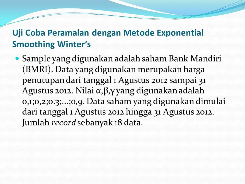 Uji Coba Peramalan dengan Metode Exponential Smoothing Winter's Sample yang digunakan adalah saham Bank Mandiri (BMRI). Data yang digunakan merupakan