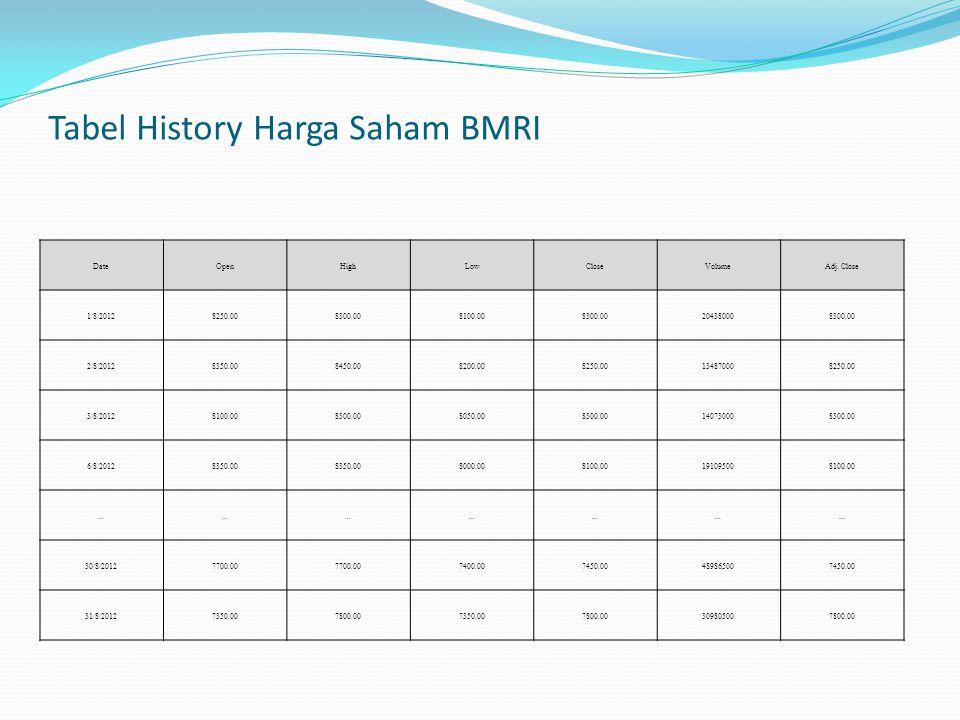 Tabel History Harga Saham BMRI DateOpenHighLowCloseVolumeAdj. Close 1/8/20128250.008300.008100.008300.00204380008300.00 2/8/20128350.008450.008200.008