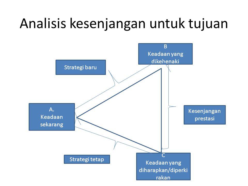 Analisis kesenjangan untuk tujuan A.