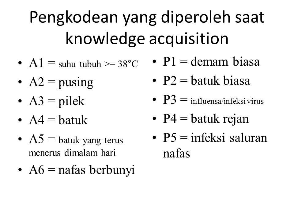 Pengkodean yang diperoleh saat knowledge acquisition A1 = suhu tubuh >= 38°C A2 = pusing A3 = pilek A4 = batuk A5 = batuk yang terus menerus dimalam h