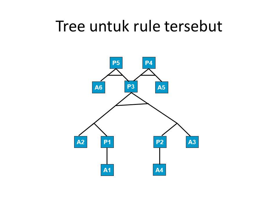 Tree untuk rule tersebut A1 A4 P1P2A2A3 P3 A6 P5 A5 P4