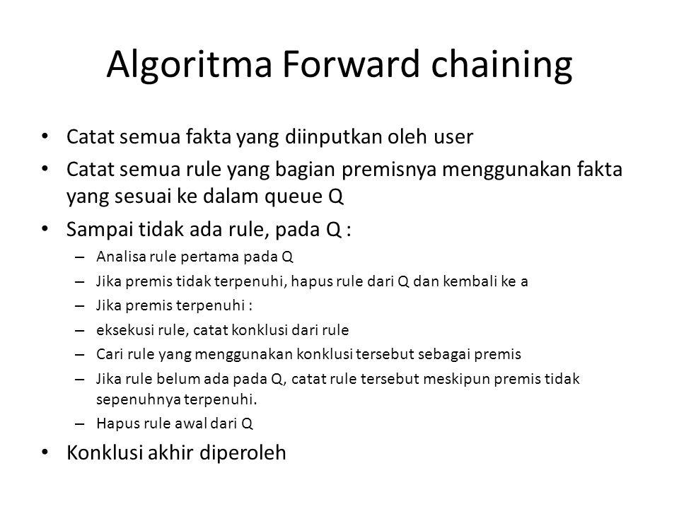 Algoritma Forward chaining Catat semua fakta yang diinputkan oleh user Catat semua rule yang bagian premisnya menggunakan fakta yang sesuai ke dalam q