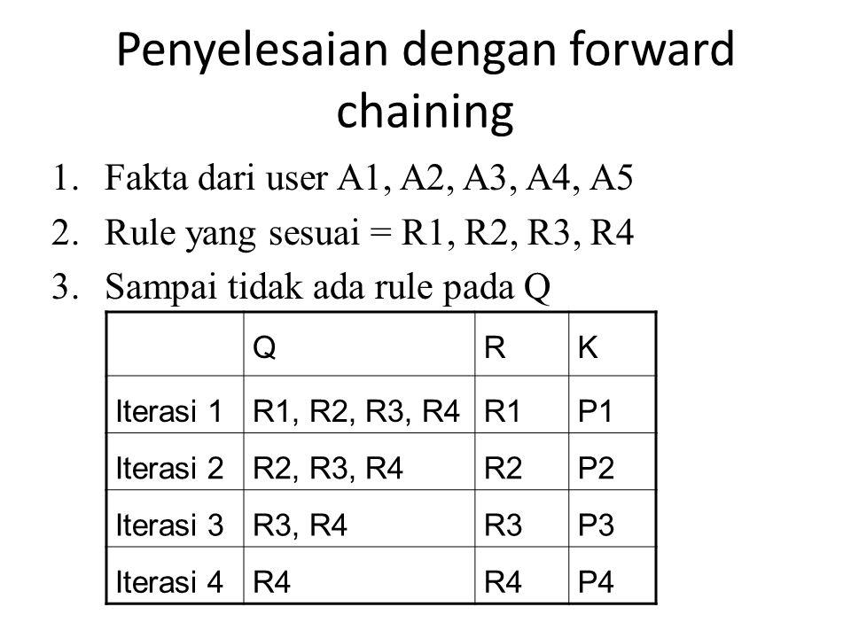 Penyelesaian dengan forward chaining 1.Fakta dari user A1, A2, A3, A4, A5 2.Rule yang sesuai = R1, R2, R3, R4 3.Sampai tidak ada rule pada Q QRK Itera