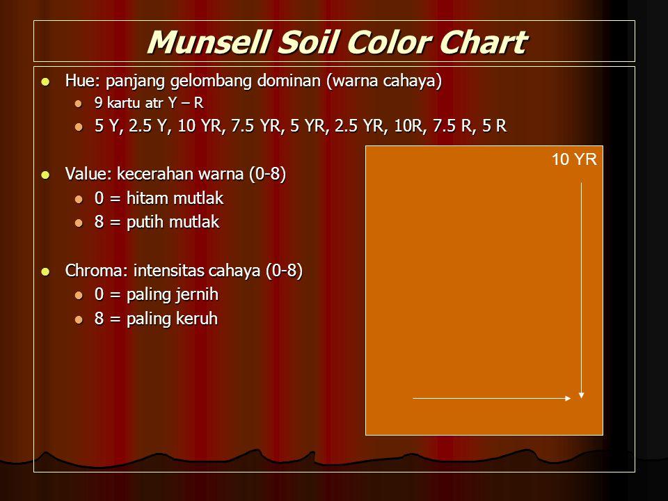 Munsell Soil Color Chart Hue: panjang gelombang dominan (warna cahaya) Hue: panjang gelombang dominan (warna cahaya) 9 kartu atr Y – R 9 kartu atr Y – R 5 Y, 2.5 Y, 10 YR, 7.5 YR, 5 YR, 2.5 YR, 10R, 7.5 R, 5 R 5 Y, 2.5 Y, 10 YR, 7.5 YR, 5 YR, 2.5 YR, 10R, 7.5 R, 5 R Value: kecerahan warna (0-8) Value: kecerahan warna (0-8) 0 = hitam mutlak 0 = hitam mutlak 8 = putih mutlak 8 = putih mutlak Chroma: intensitas cahaya (0-8) Chroma: intensitas cahaya (0-8) 0 = paling jernih 0 = paling jernih 8 = paling keruh 8 = paling keruh 10 YR