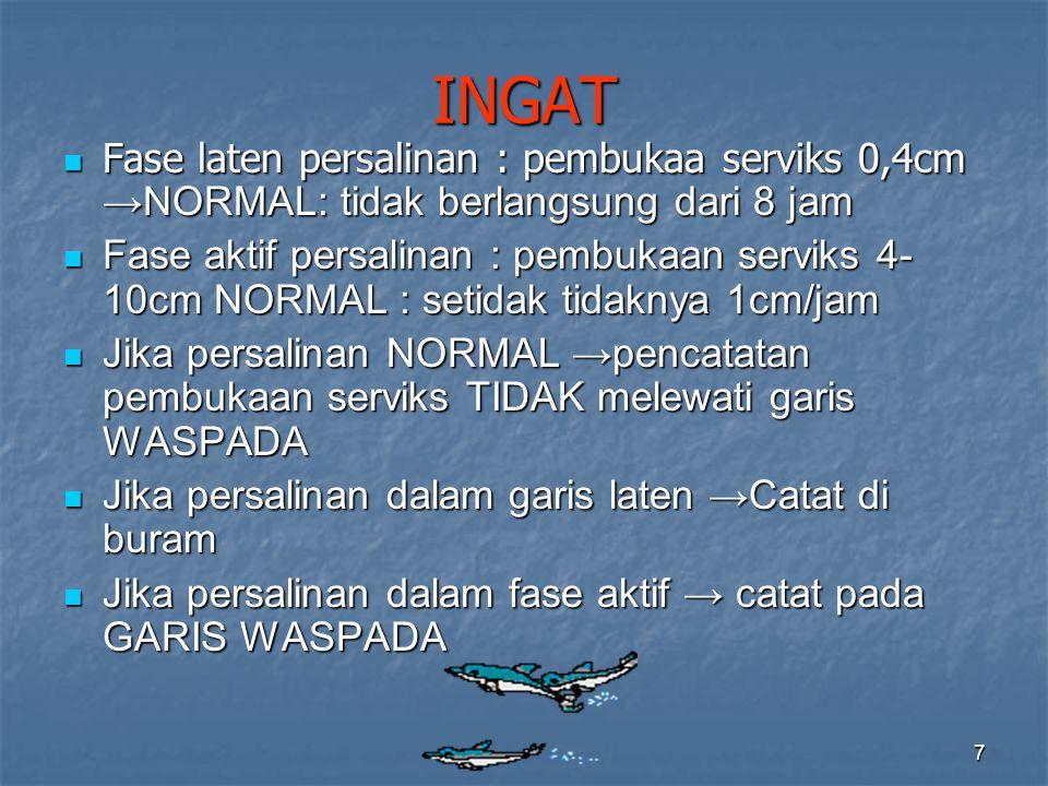 7 INGAT Fase laten persalinan : pembukaa serviks 0,4cm →NORMAL: tidak berlangsung dari 8 jam Fase laten persalinan : pembukaa serviks 0,4cm →NORMAL: tidak berlangsung dari 8 jam Fase aktif persalinan : pembukaan serviks 4- 10cm NORMAL : setidak tidaknya 1cm/jam Fase aktif persalinan : pembukaan serviks 4- 10cm NORMAL : setidak tidaknya 1cm/jam Jika persalinan NORMAL →pencatatan pembukaan serviks TIDAK melewati garis WASPADA Jika persalinan NORMAL →pencatatan pembukaan serviks TIDAK melewati garis WASPADA Jika persalinan dalam garis laten →Catat di buram Jika persalinan dalam garis laten →Catat di buram Jika persalinan dalam fase aktif → catat pada GARIS WASPADA Jika persalinan dalam fase aktif → catat pada GARIS WASPADA