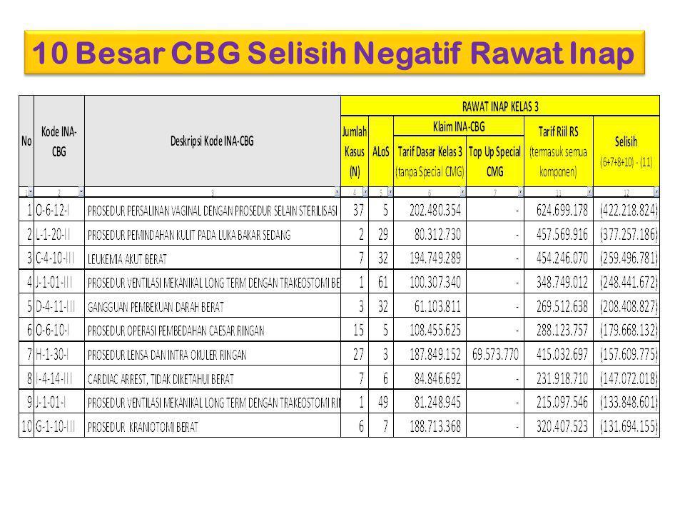 10 Besar CBG Selisih Positif Rawat Inap