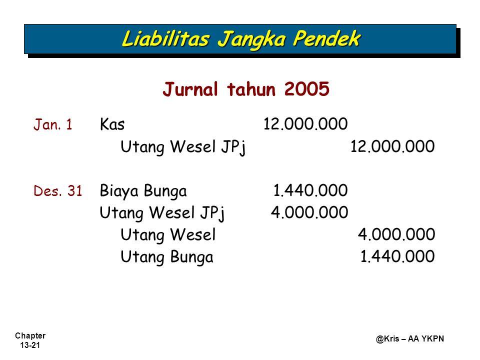 Chapter 13-21 @Kris – AA YKPN Liabilitas Jangka Pendek Jan. 1 Kas 12.000.000 Utang Wesel JPj12.000.000 Des. 31 Biaya Bunga1.440.000 Utang Wesel JPj4.0