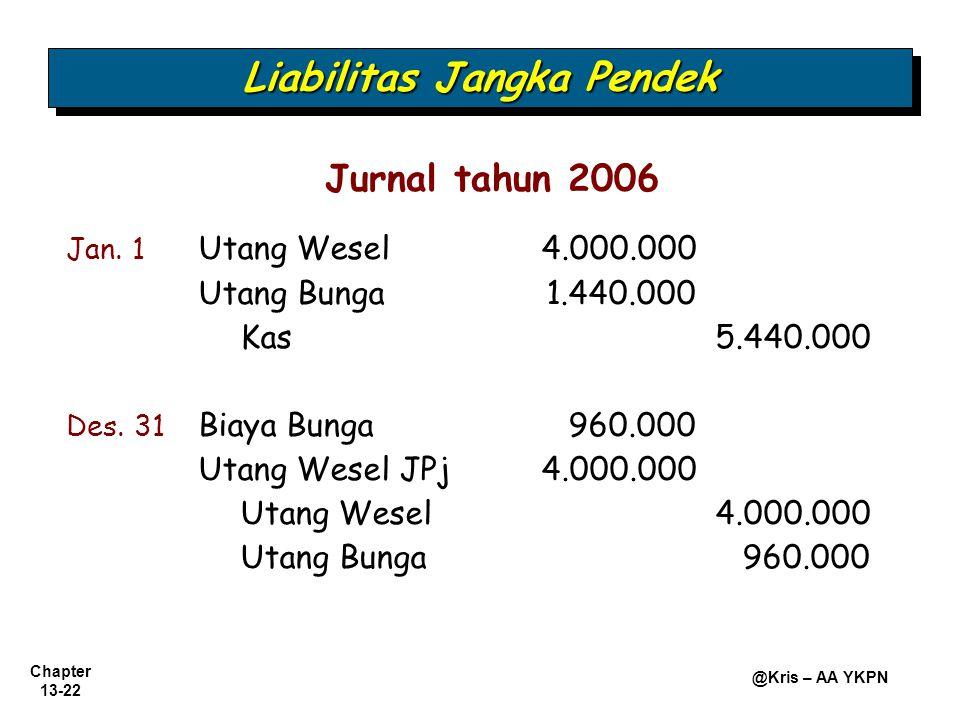 Chapter 13-22 @Kris – AA YKPN Liabilitas Jangka Pendek Jan. 1 Utang Wesel 4.000.000 Utang Bunga1.440.000 Kas5.440.000 Des. 31 Biaya Bunga960.000 Utang