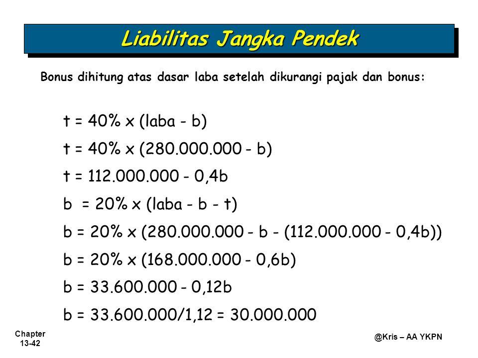Chapter 13-42 @Kris – AA YKPN Bonus dihitung atas dasar laba setelah dikurangi pajak dan bonus: t = 40% x (laba - b) t = 40% x (280.000.000 - b) t = 1