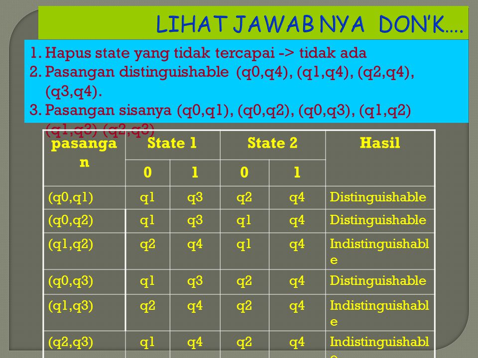 LIHAT JAWAB NYA DON'K…. 1. Hapus state yang tidak tercapai -> tidak ada 2. Pasangan distinguishable (q0,q4), (q1,q4), (q2,q4), (q3,q4). 3. Pasangan si