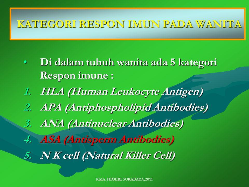 KMA, HIGERI SURABAYA,2011 KATEGORI RESPON IMUN PADA WANITA KATEGORI RESPON IMUN PADA WANITA Di dalam tubuh wanita ada 5 kategori Respon imune :Di dalam tubuh wanita ada 5 kategori Respon imune : 1.HLA (Human Leukocyte Antigen) 2.APA (Antiphospholipid Antibodies) 3.ANA (Antinuclear Antibodies) 4.ASA (Antisperm Antibodies) 5.N K cell (Natural Killer Cell)
