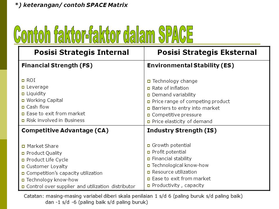 *) keterangan/ contoh SPACE Matrix Posisi Strategis InternalPosisi Strategis Eksternal Financial Strength (FS)  ROI  Leverage  Liquidity  Working