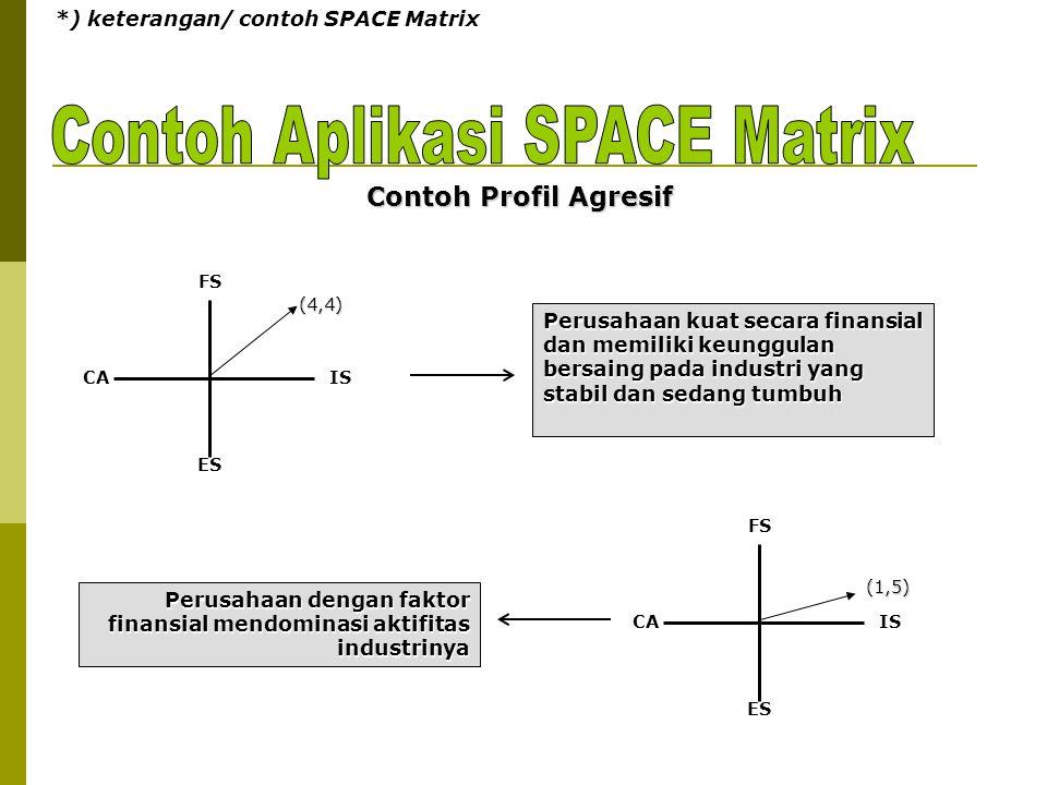 *) keterangan/ contoh SPACE Matrix FS ES CAIS FS ES CAIS Contoh Profil Agresif Perusahaan kuat secara finansial dan memiliki keunggulan bersaing pada