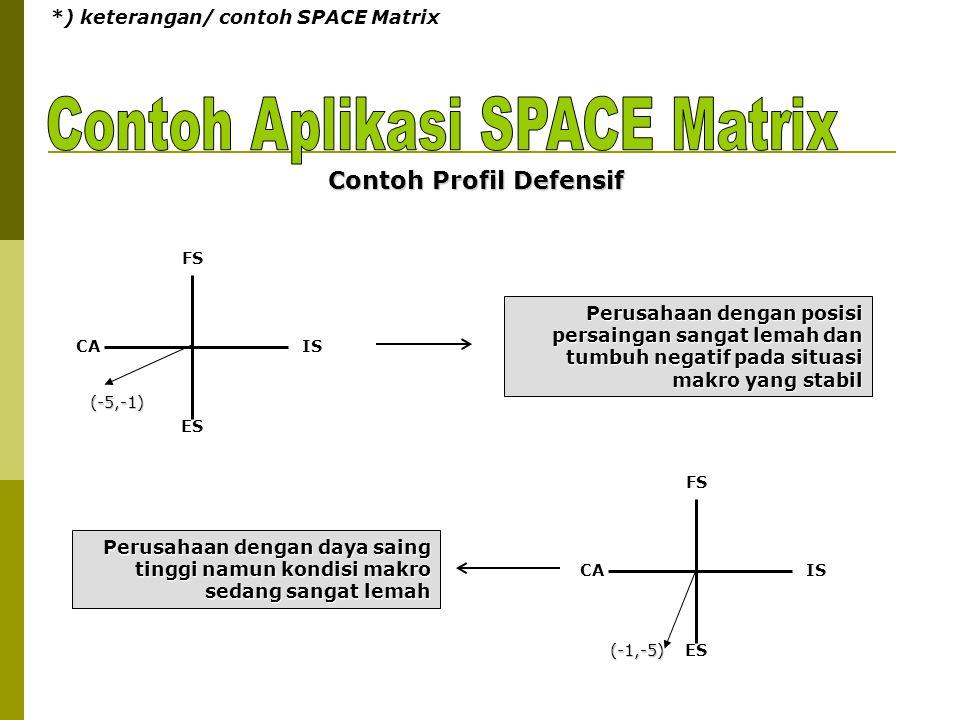 *) keterangan/ contoh SPACE Matrix FS ES CAIS FS ES CAIS Contoh Profil Defensif Perusahaan dengan posisi persaingan sangat lemah dan tumbuh negatif pa