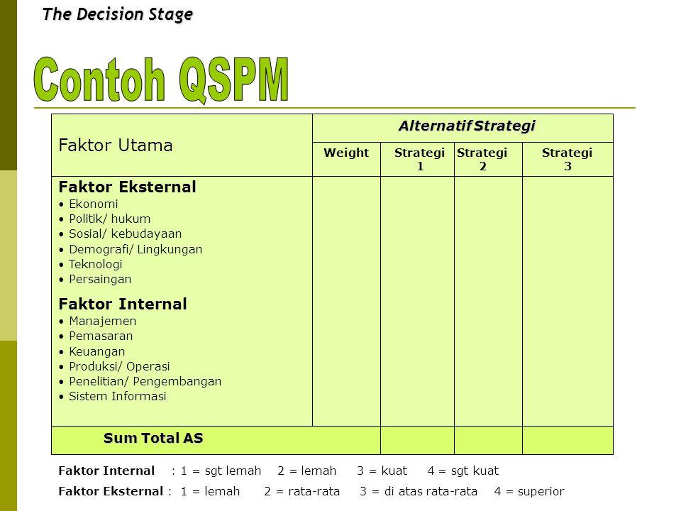 The Decision Stage Faktor Utama Faktor Eksternal Ekonomi Politik/ hukum Sosial/ kebudayaan Demografi/ Lingkungan Teknologi Persaingan Faktor Internal