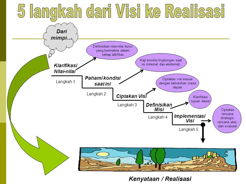 Dari mimpi… Kenyataan / Realisasi Langkah 1 Langkah 2 Langkah 3 Langkah 4 Langkah 5 Klarifikasi Nilai-nilai Definisikan nilai-nilai kunci yang bermakn