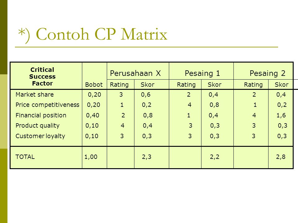 *) Contoh CP Matrix Perusahaan X Pesaing 1 Pesaing 2 Rating Skor Bobot Critical Success Factor Market share 0,20 3 0,6 2 0,4 2 0,4 Price competitivene