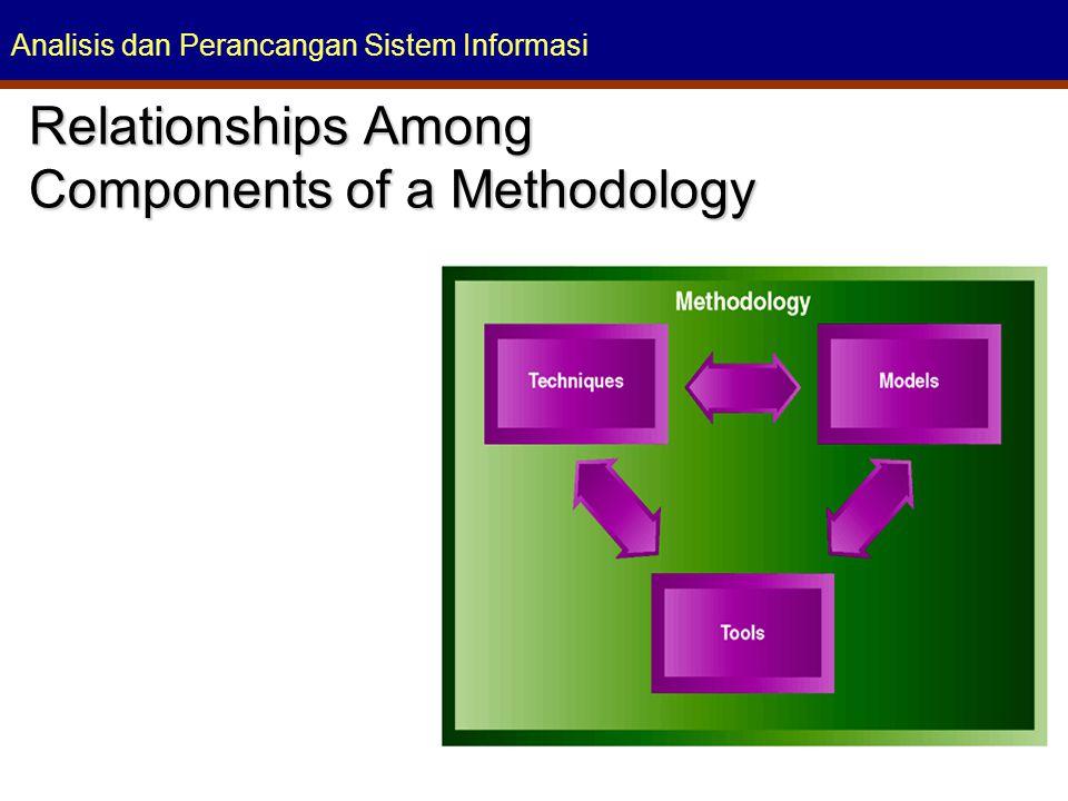 Analisis dan Perancangan Sistem Informasi Relationships Among Components of a Methodology