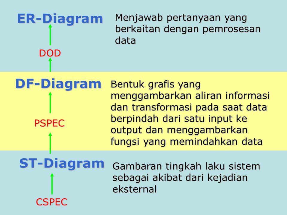 ST-Diagram Gambaran tingkah laku sistem sebagai akibat dari kejadian eksternal CSPEC DF-Diagram Bentuk grafis yang menggambarkan aliran informasi dan