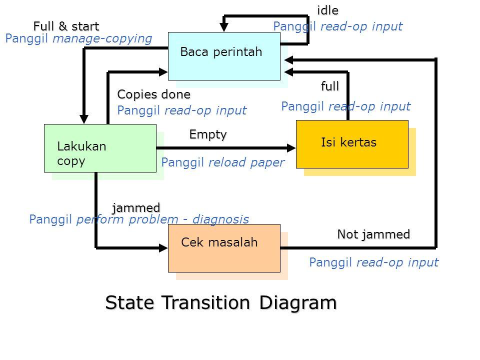 State Transition Diagram Baca perintah Lakukan copy Isi kertas Cek masalah jammed Panggil perform problem - diagnosis Empty Panggil reload paper Not j