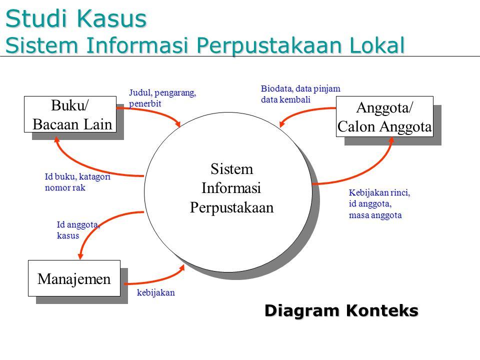 Studi Kasus Sistem Informasi Perpustakaan Lokal Sistem Informasi Perpustakaan Buku/ Bacaan Lain Anggota/ Calon Anggota Manajemen Judul, pengarang, pen