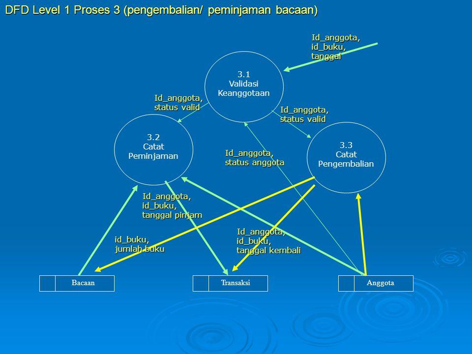 AnggotaTransaksiBacaan 3.1 Validasi Keanggotaan 3.2 Catat Peminjaman 3.3 Catat Pengembalian Id_anggota,id_buku,tanggal Id_anggota, status anggota Id_a