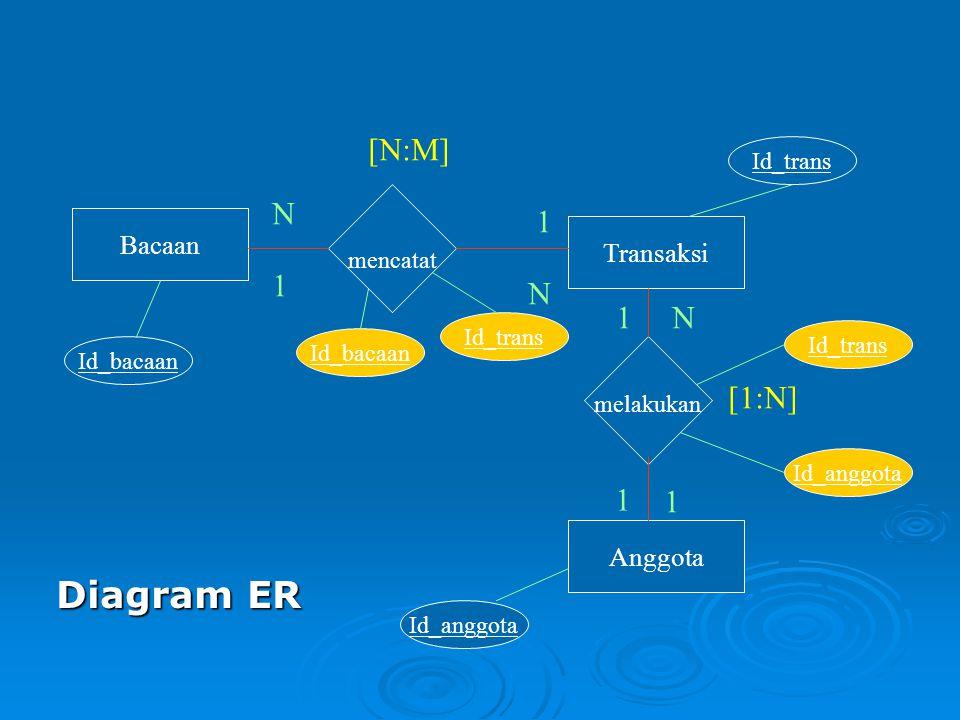 Bacaan Transaksi Anggota melakukan mencatat Diagram ER 1 N1 1 1 N 1 N [1:N] [N:M] Id_bacaan Id_trans Id_anggota Id_bacaan Id_trans Id_anggota