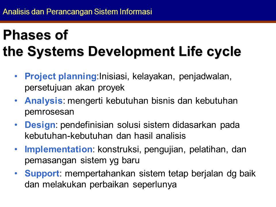 Analisis dan Perancangan Sistem Informasi Phases of the Systems Development Life cycle Project planning:Inisiasi, kelayakan, penjadwalan, persetujuan