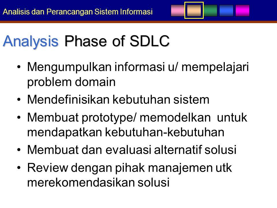 Analisis dan Perancangan Sistem Informasi Analysis Phase of SDLC Mengumpulkan informasi u/ mempelajari problem domain Mendefinisikan kebutuhan sistem