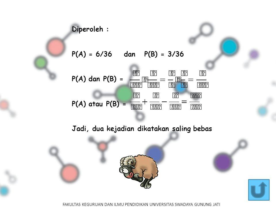 Diperoleh : P(A) = 6/36 dan P(B) = 3/36 P(A) dan P(B) = P(A) atau P(B) = Jadi, dua kejadian dikatakan saling bebas FAKULTAS KEGURUAN DAN ILMU PENDIDIKAN UNIVERSITAS SWADAYA GUNUNG JATI