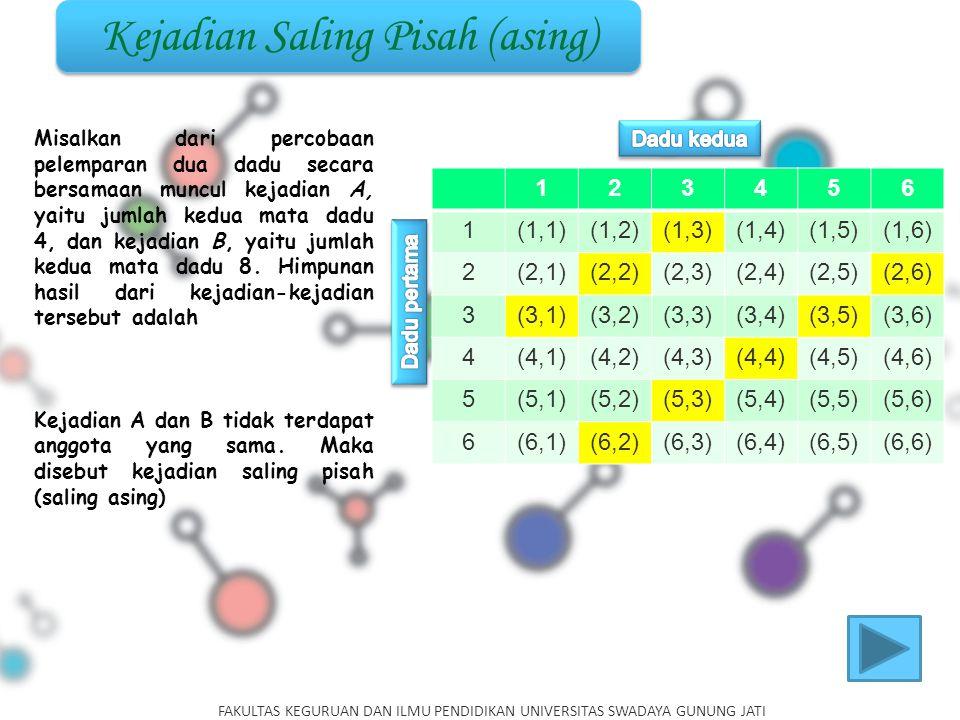 Kejadian Saling Pisah (asing) 123456 1(1,1)(1,2)(1,3)(1,4)(1,5)(1,6) 2(2,1)(2,2)(2,3)(2,4)(2,5)(2,6) 3(3,1)(3,2)(3,3)(3,4)(3,5)(3,6) 4(4,1)(4,2)(4,3)(4,4)(4,5)(4,6) 5(5,1)(5,2)(5,3)(5,4)(5,5)(5,6) 6(6,1)(6,2)(6,3)(6,4)(6,5)(6,6) Misalkan dari percobaan pelemparan dua dadu secara bersamaan muncul kejadian A, yaitu jumlah kedua mata dadu 4, dan kejadian B, yaitu jumlah kedua mata dadu 8.