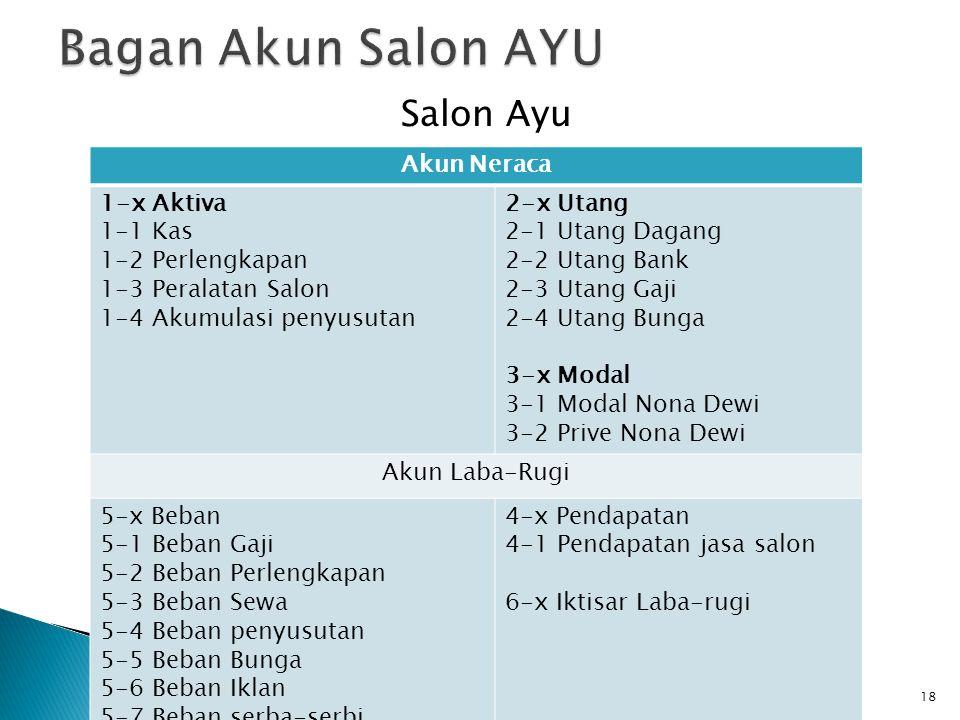 Salon Ayu 18 Akun Neraca 1-x Aktiva 1-1 Kas 1-2 Perlengkapan 1-3 Peralatan Salon 1-4 Akumulasi penyusutan 2-x Utang 2-1 Utang Dagang 2-2 Utang Bank 2-