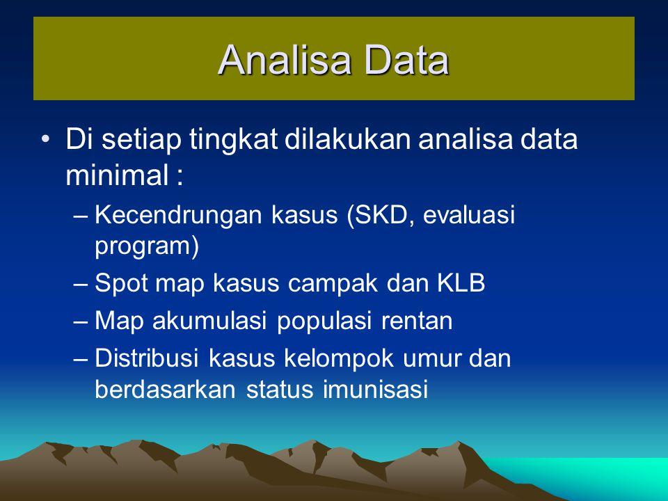 Analisa Data Di setiap tingkat dilakukan analisa data minimal : –Kecendrungan kasus (SKD, evaluasi program) –Spot map kasus campak dan KLB –Map akumul