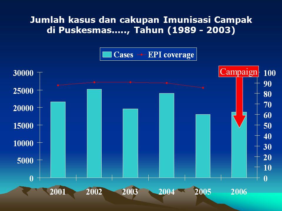 Jumlah kasus dan cakupan Imunisasi Campak di Puskesmas….., Tahun (1989 - 2003) Campaign