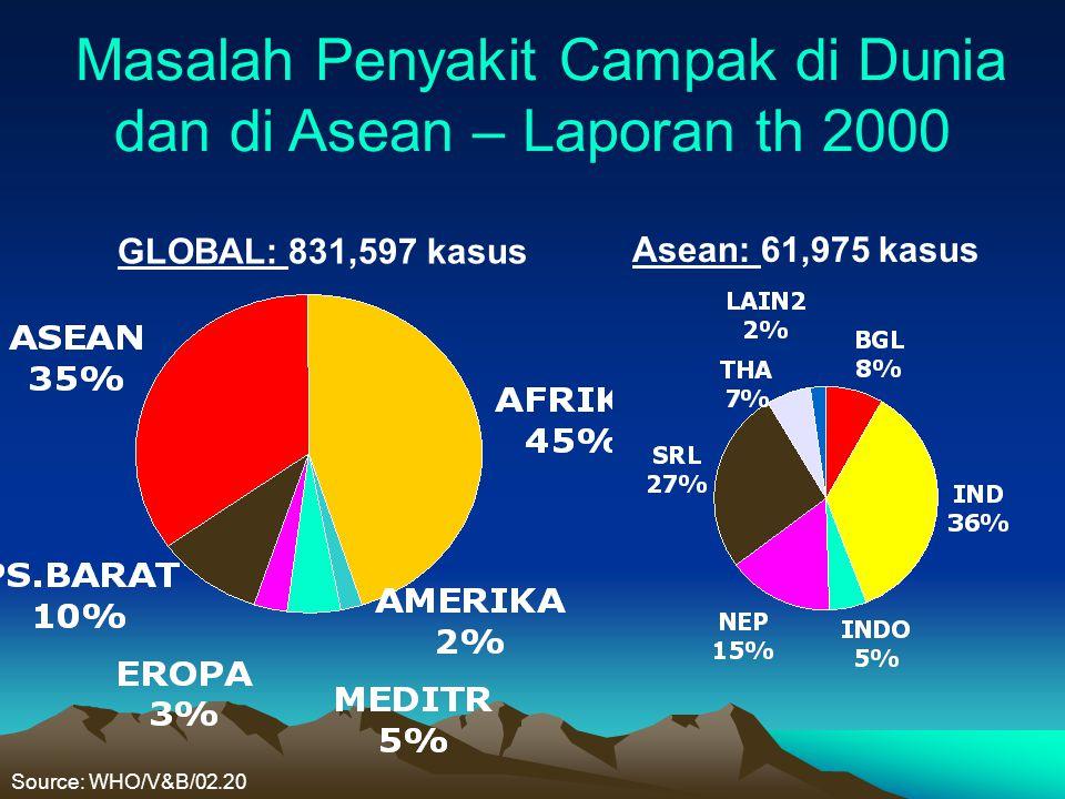 Masalah Penyakit Campak di Dunia dan di Asean – Laporan th 2000 GLOBAL: 831,597 kasus Asean: 61,975 kasus Source: WHO/V&B/02.20