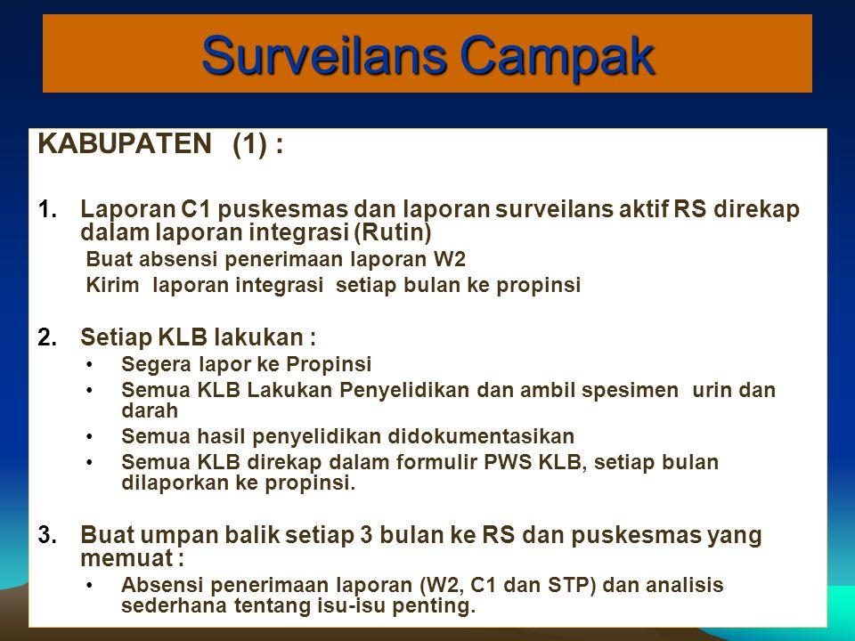 KABUPATEN (1) : 1.Laporan C1 puskesmas dan laporan surveilans aktif RS direkap dalam laporan integrasi (Rutin) Buat absensi penerimaan laporan W2 Kiri