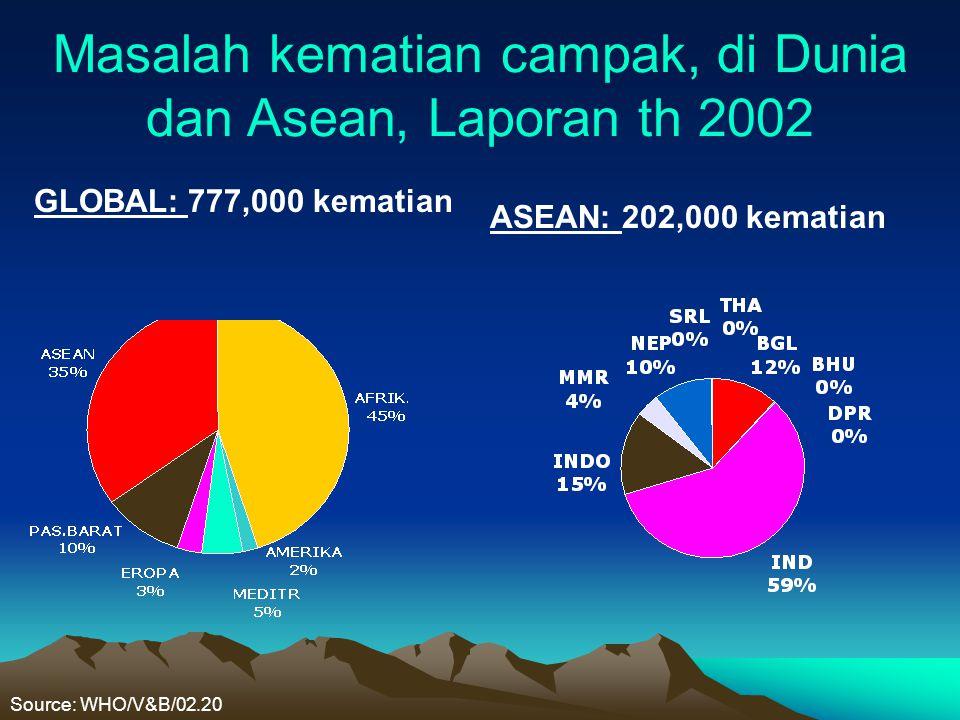 Masalah kematian campak, di Dunia dan Asean, Laporan th 2002 GLOBAL: 777,000 kematian ASEAN: 202,000 kematian Source: WHO/V&B/02.20