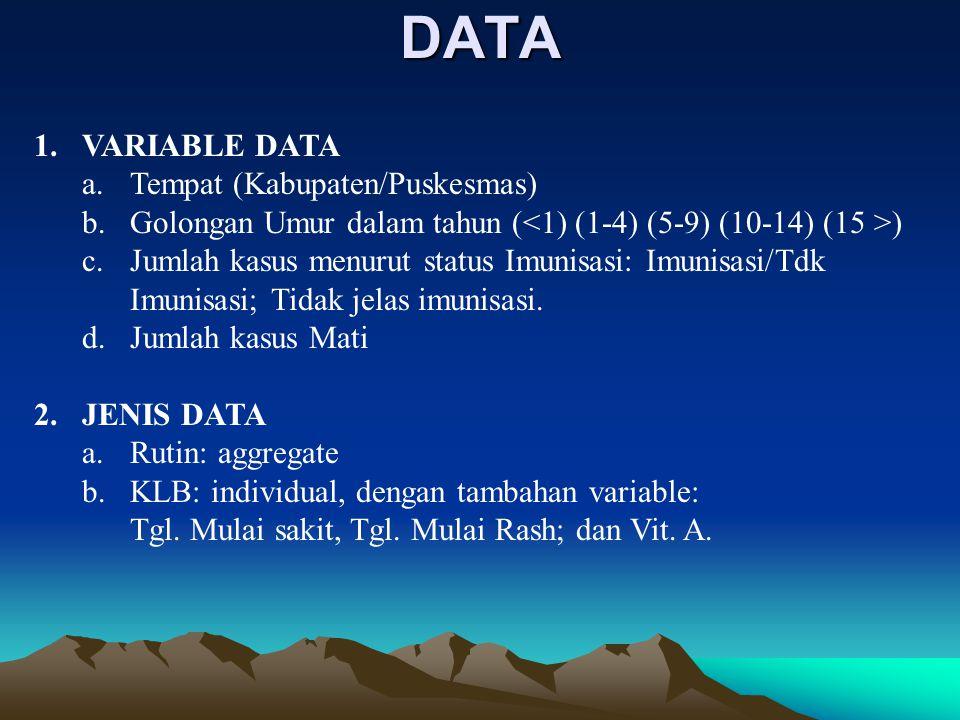 DATA 1.VARIABLE DATA a.Tempat (Kabupaten/Puskesmas) b.Golongan Umur dalam tahun ( ) c.Jumlah kasus menurut status Imunisasi: Imunisasi/Tdk Imunisasi;