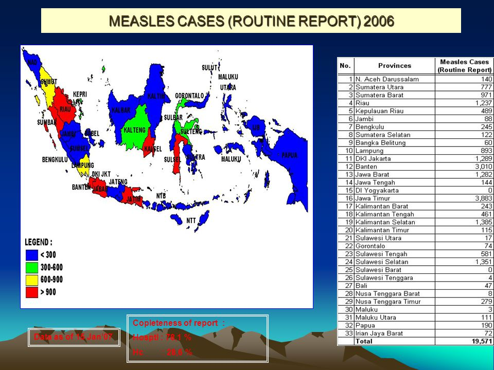 MEASLES CASES (ROUTINE REPORT) 2006 Data as of 15 Jan'07 Copleteness of report : Hosptl : 78,1 % Hc : 28,6 %