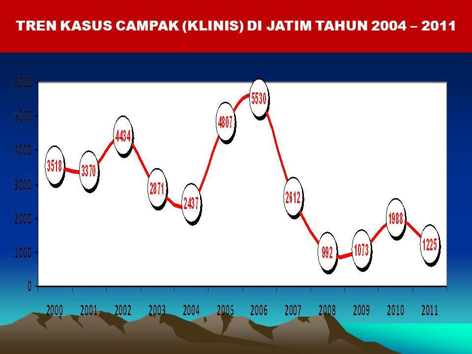 TREN KASUS CAMPAK (KLINIS) DI JATIM TAHUN 2004 – 2011