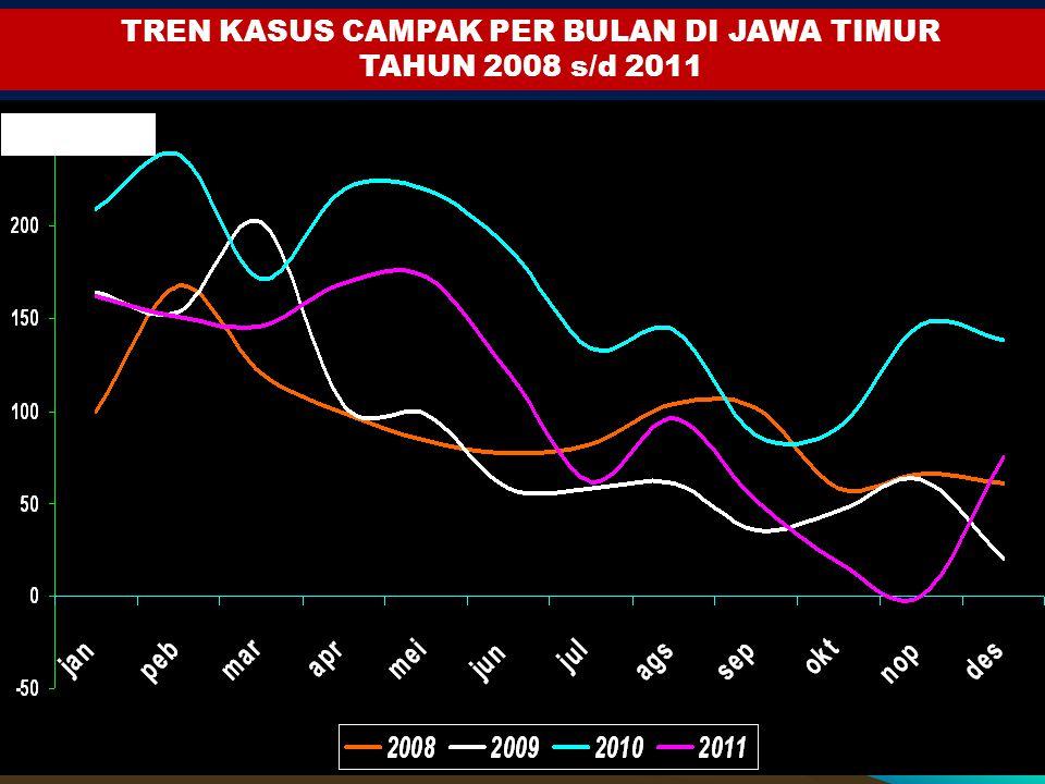 Jml kasus TREN KASUS CAMPAK PER BULAN DI JAWA TIMUR TAHUN 2008 s/d 2011 Jml kasus