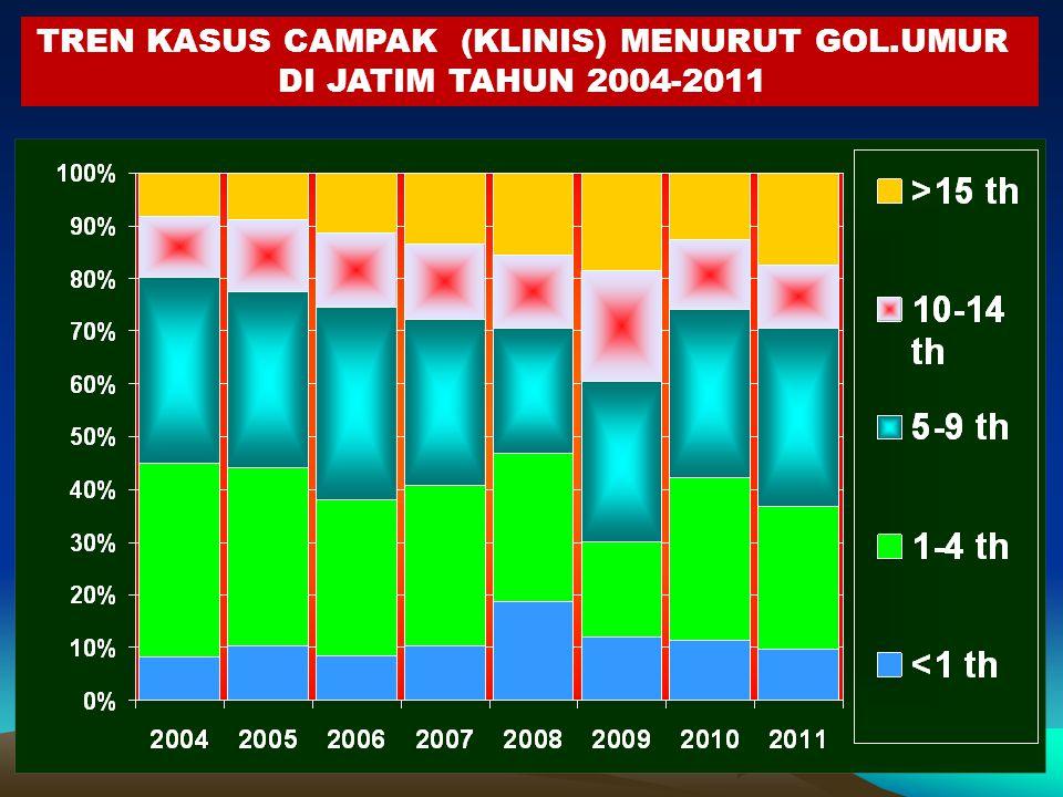 TREN KASUS CAMPAK (KLINIS) MENURUT GOL.UMUR DI JATIM TAHUN 2004-2011