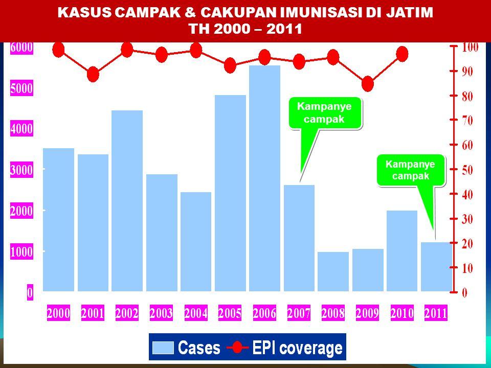 KASUS CAMPAK & CAKUPAN IMUNISASI DI JATIM TH 2000 – 2011 Kampanye campak Kampanye campak Kampanye campak Kampanye campak