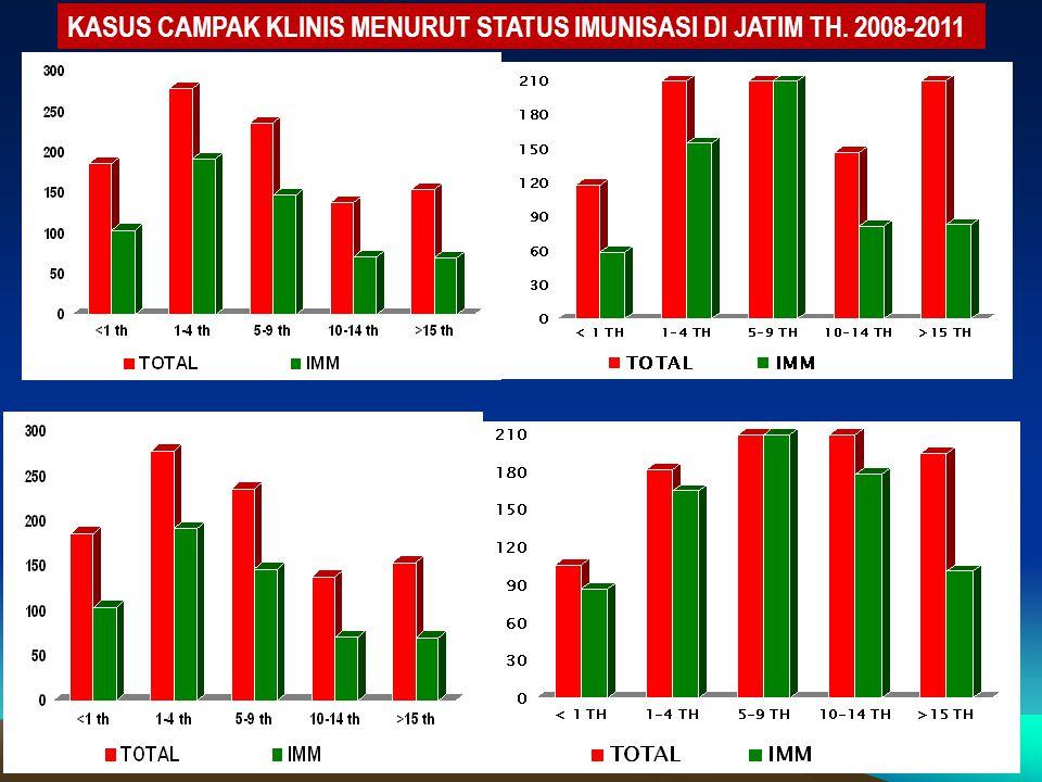 KASUS CAMPAK KLINIS MENURUT STATUS IMUNISASI DI JATIM TH. 2008-2011 2008 2009 2010 2011