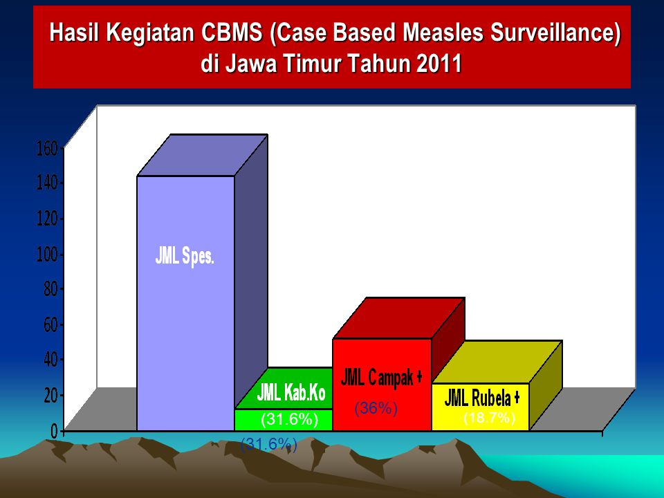 Hasil Kegiatan CBMS (Case Based Measles Surveillance) di Jawa Timur Tahun 2011 Hasil Kegiatan CBMS (Case Based Measles Surveillance) di Jawa Timur Tah
