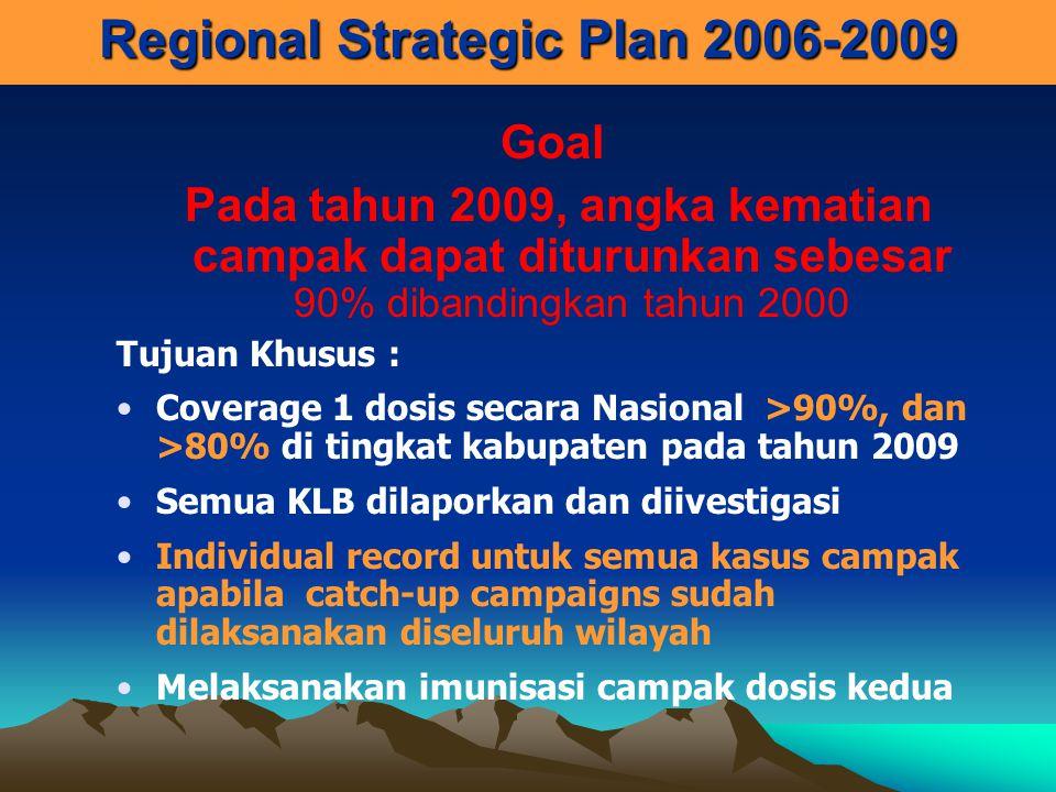Regional Strategic Plan 2006-2009 Goal Pada tahun 2009, angka kematian campak dapat diturunkan sebesar 90% dibandingkan tahun 2000 Tujuan Khusus : Cov